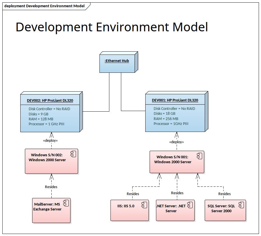 Diagramme De D U00e9ploiement